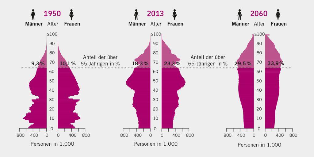 (1) Altersstruktur der Bevölkerung in Deutschland, 1950 – 2060